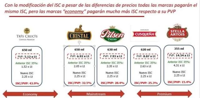 ISC Cervezas