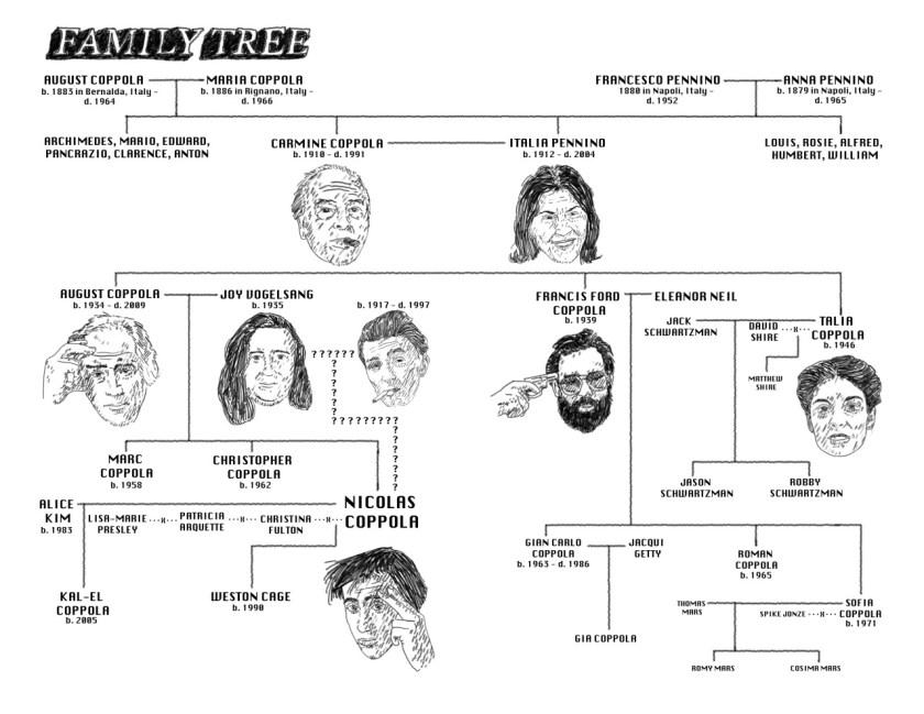de familie Coppola