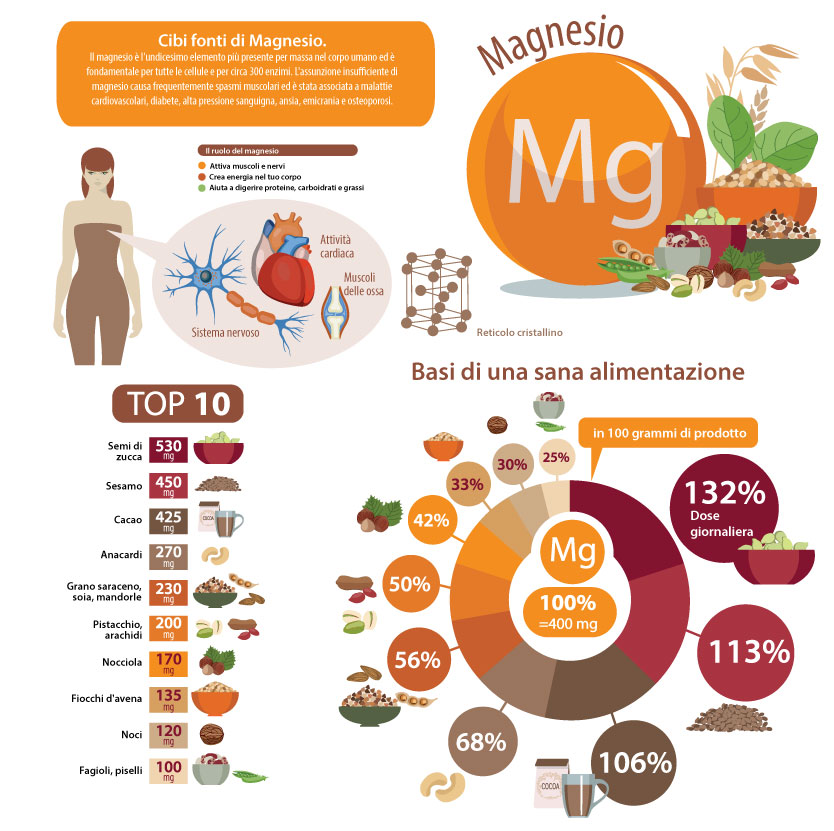 magnesio nel cibo tabella informativa infografica