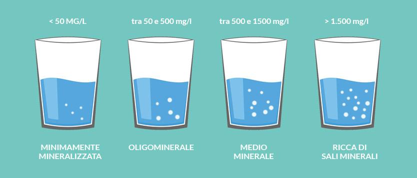 residuo fisso presente nelle diverse acque