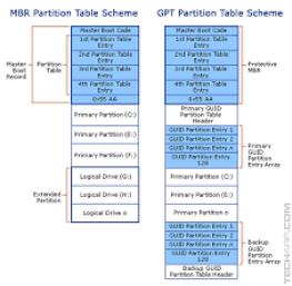 GPT vs MBR