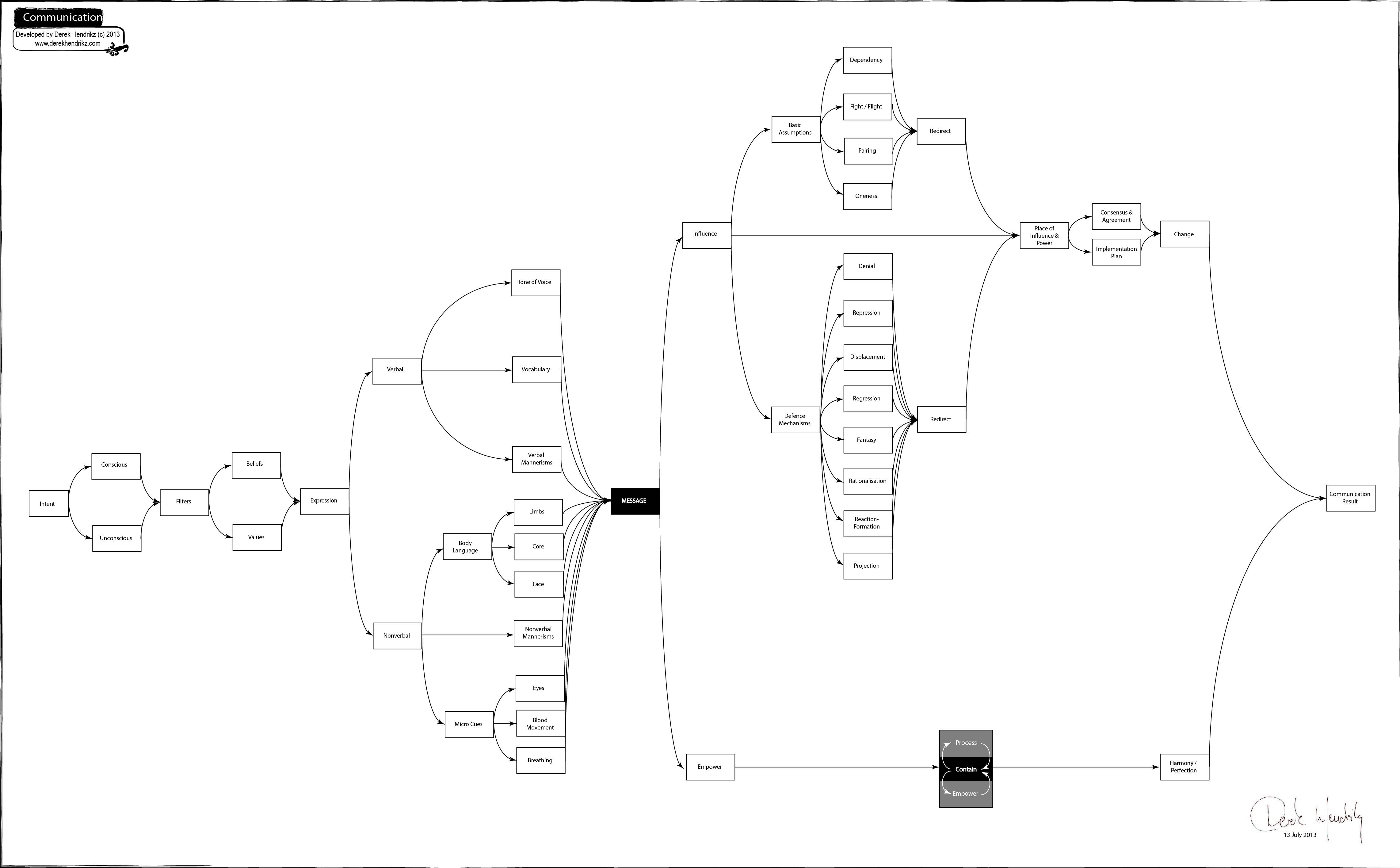 following are derek s process flow charts on business writing skills  [ 4567 x 2833 Pixel ]