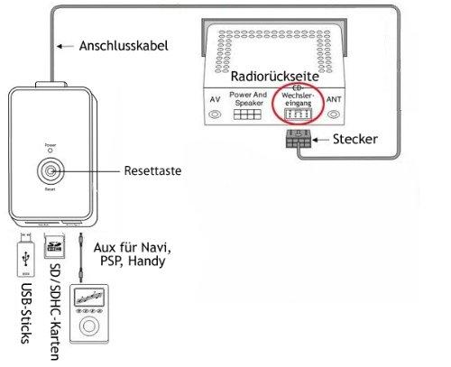 USB-SD-AUX-MP3-Adapter-Bluetooth-Freisprechanlage-fr-VW