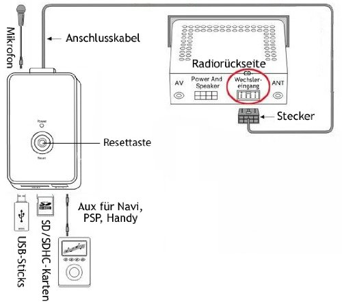 USB SD AUX MP3 Adapter + Bluetooth Freisprechanlage für VW