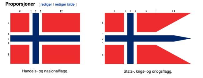 Et flagg er det viktigste symbolet for en nasjon. Det skal behandles med respekt, slik det er. Særlig viktig er det at nordmenn respekterer flagget som det er vedtatt.
