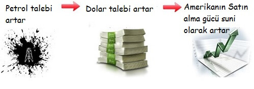 petrodolar Petro-dolar AforizmalarıPetro-dolar Aforizmaları