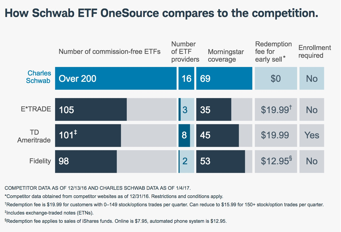After hours options trading schwab