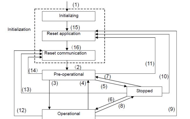 Canopen protokolü modül başlatma