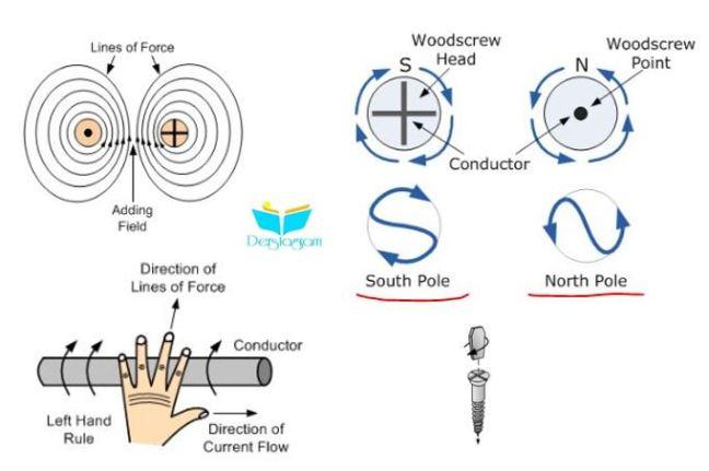 elektromanyetizma nedir