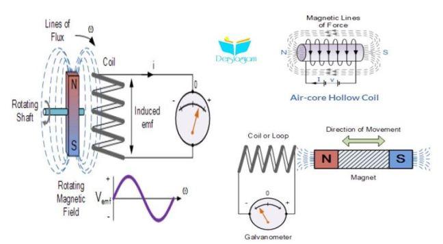 elektromanyetik indüksiyon