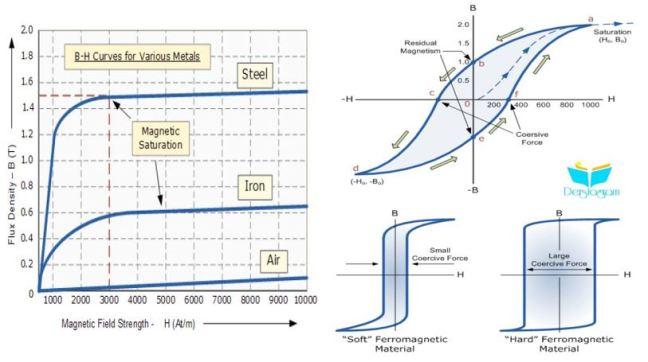 manyetik histerezis nedir