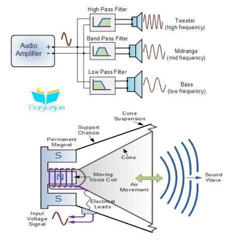 ses dönüştürücüleri nasıl çalışır