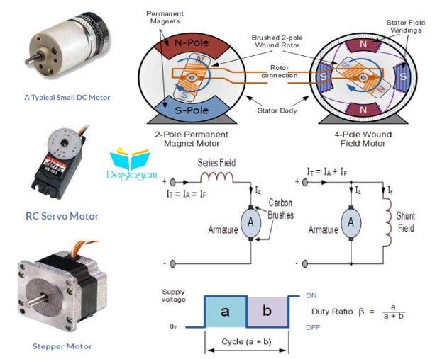 dc motorlar nedir  nasıl çalışır