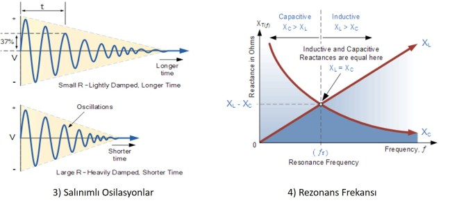 lc osilatör rezonansı ve çalışması