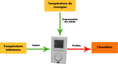 prise programmable