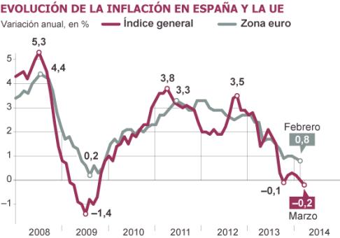 INFLACION  2008 2014