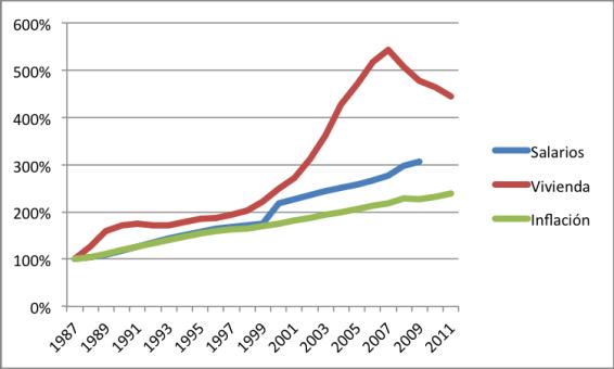 PRECIO VIVIENDA VS SALARIOS VS INFLACION