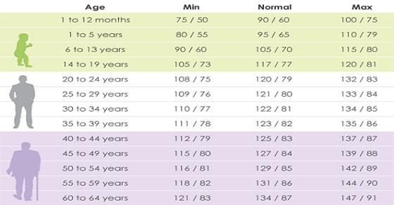 ¿Cuál debería ser tu presión arterial según tu edad?