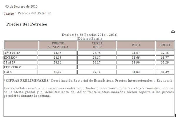 precio petrolep