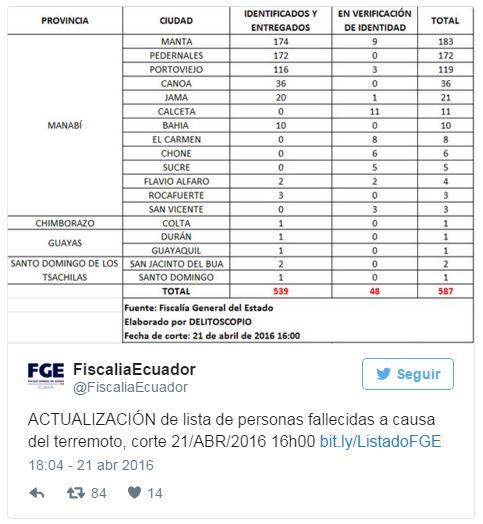 cifras-personas-rescatadas-Ecuador