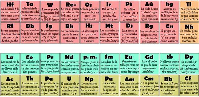 la tabla de la ortografa llamada as por su creador es muy sencilla prctica y facilitar mucho tu aprendizaje - Tabla Periodica Facil