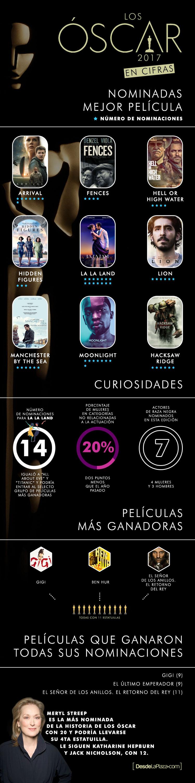 Premios Oscar Infografía