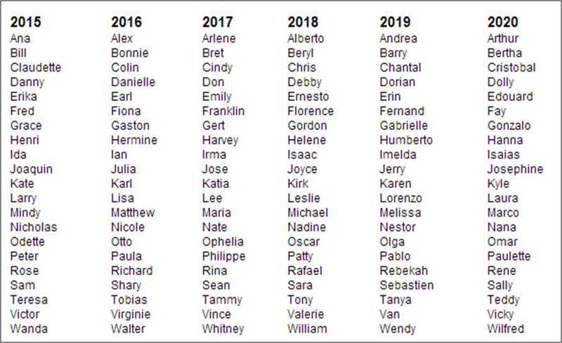 De Lista Para Nombres Ninas
