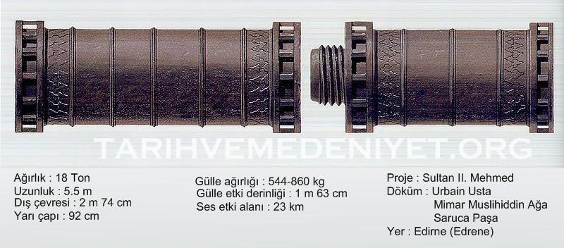 Canon murailles de Constantinople