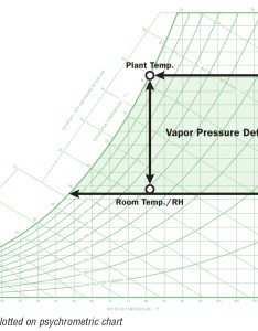 Vapor pressure deficit can be demonstrated on  psychrometric chart the example below demonstrates change in at fixed temperature also application note defecif  hvac system design rh desert aire