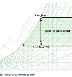 vapor pressure deficit can be demonstrated on a psychrometric chart the example below demonstrates the change in the vapor pressure at a fixed temperature  [ 1476 x 1184 Pixel ]