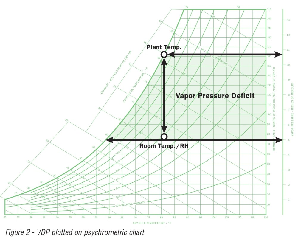 medium resolution of vapor pressure deficit can be demonstrated on a psychrometric chart the example below demonstrates the change in the vapor pressure at a fixed temperature