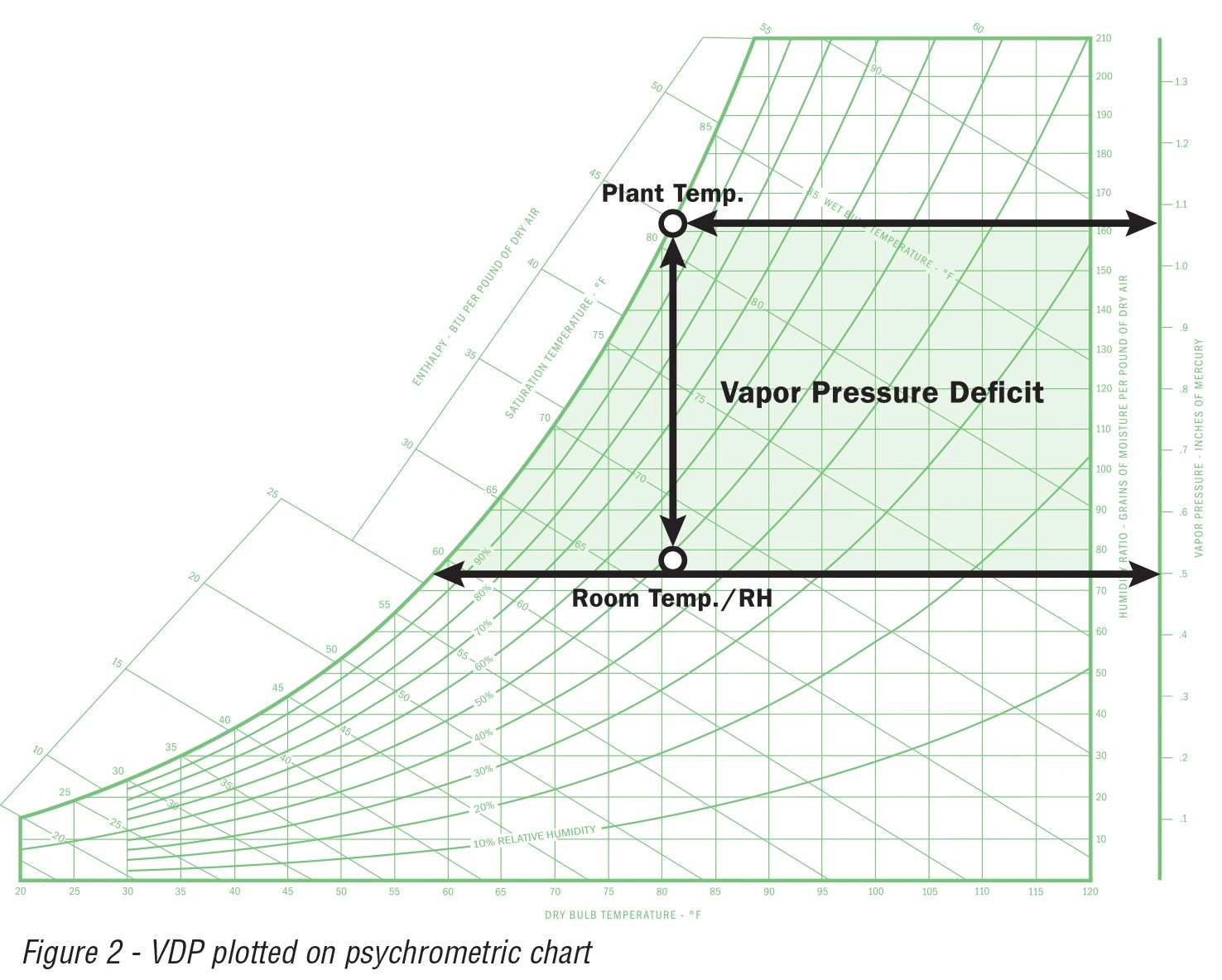 hight resolution of vapor pressure deficit can be demonstrated on a psychrometric chart the example below demonstrates the change in the vapor pressure at a fixed temperature