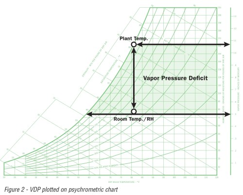 small resolution of vapor pressure deficit can be demonstrated on a psychrometric chart the example below demonstrates the change in the vapor pressure at a fixed temperature