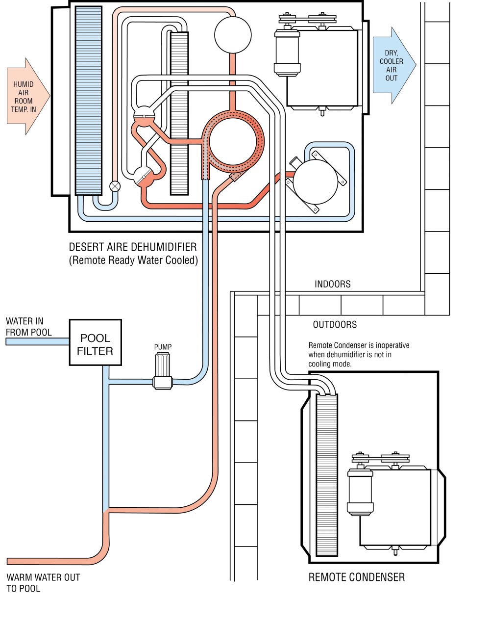 medium resolution of figure 6 water heating model with remote condenser in water heating mode
