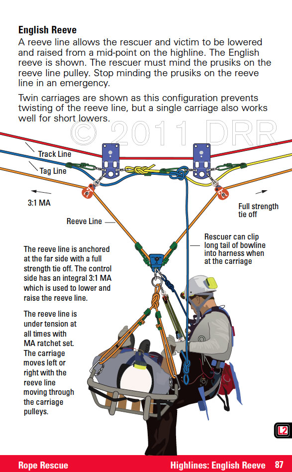 diagram of 3 1 rescue system 1999 ford f250 fuse essential technical field operations guide