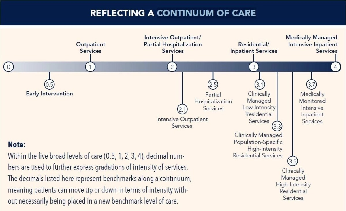 Levels of care - Desert Rose Recovery