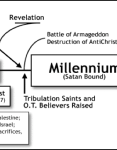 Dispensational premillennialism also desert springs church blog resources on eschatology rh desertspringschurch