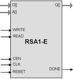 RSA Public Key Exponentiation Accelerator IP Core