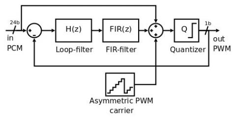 PWM sigma-delta modulator IP Core