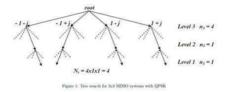 MIMO Sphere Decoder IP Core