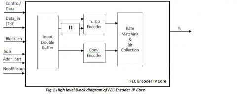 3GPP LTE FEC Encoder IP Core