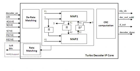 High bit rate Turbo Decoder core for 3GPP LTE/ LTE A
