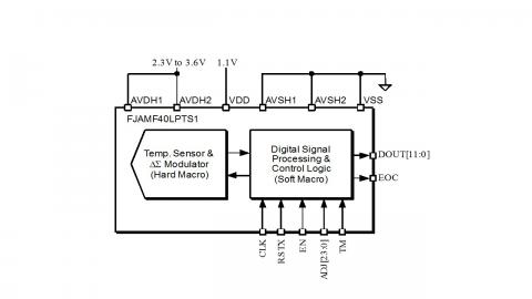 Pid Temperature Controller Circuit Digital Counter Circuit