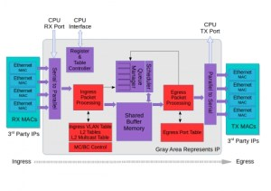 320Gbps Ether Switch IP Core