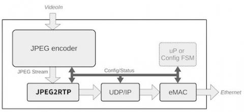 Hardware RTP Stack for JPEG Stream Encapsulation