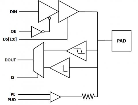 A 28nm 1.8V-3.3V Fail-Safe General-Purpose IO & OSC