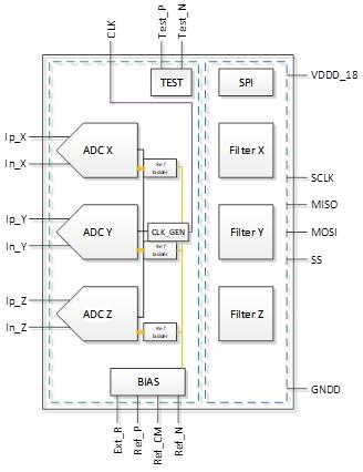 Rad-hard 17-bit 3-channel sigma-delta ADC at 3.2kS/s
