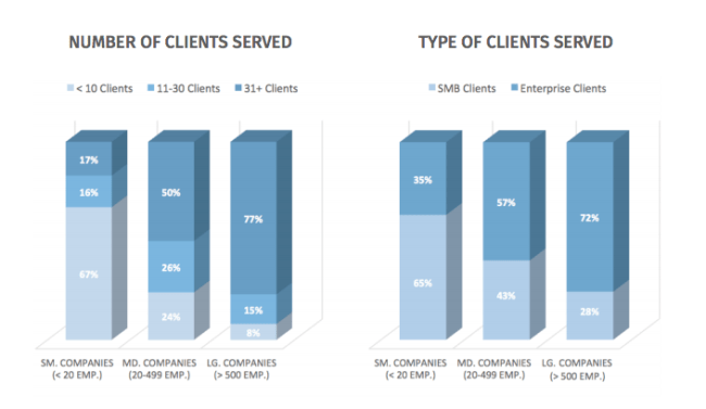 client-collaboration New Survey Report Shows How 931 Web Design Agencies Collaborate with Clients