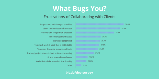webdev-frustrations-1024x512 New Survey Report Shows How 931 Web Design Agencies Collaborate with Clients