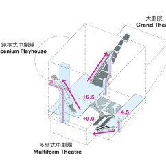 Project Team Structure Diagram Bell Wiring Telephone Oma: Taipei Performing Arts Center Breaks Ground
